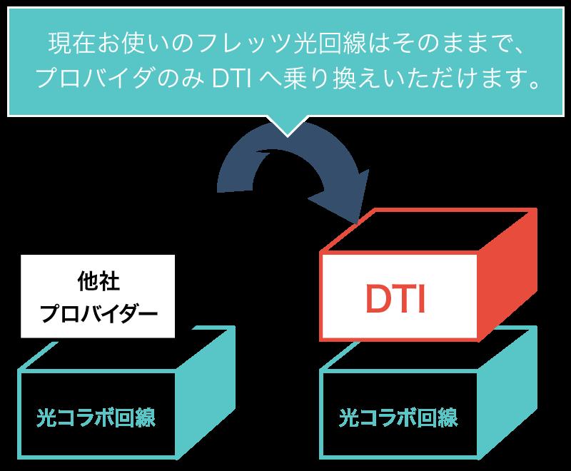 DTI光シンプルプラン